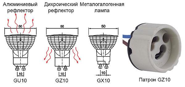 Лампы GU10, GX10, GZ10 и патрон GZ10