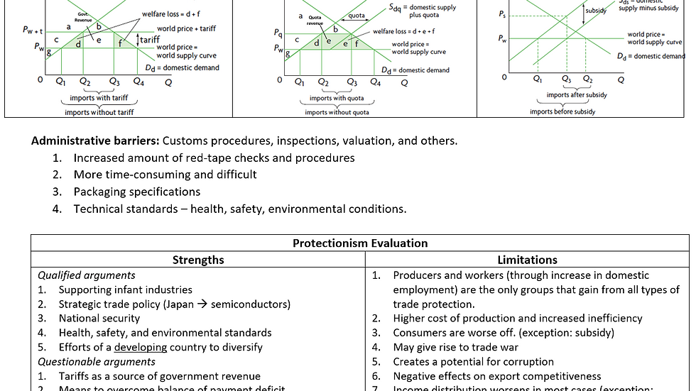 International Economics and Development Economics: Revision Notes