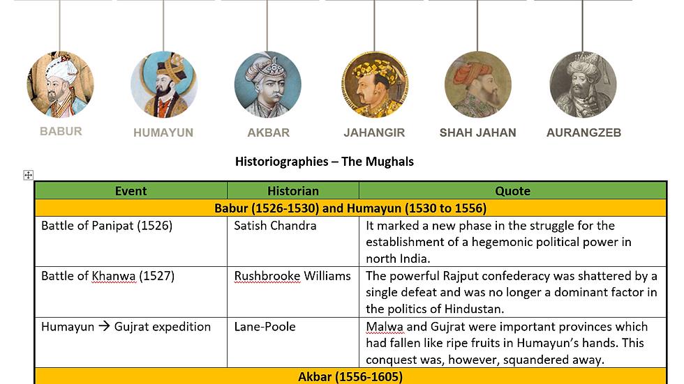 Historiography: Mughals