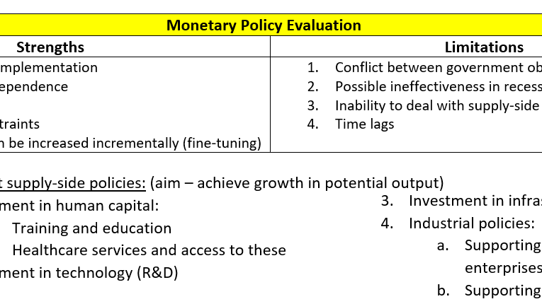 Macroeconomics: Revision Notes