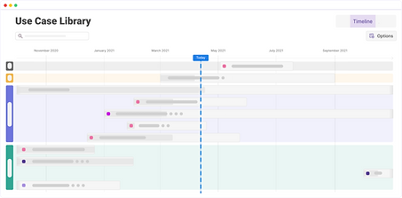 View all use cases by timeline while having them grouped and colored by status