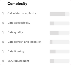 A demonstration of a project's complexity with each separate measurements and one calculated complexity score