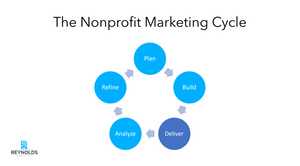 Phase 3 of nonprofit marketing cycle, deliver content