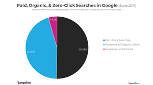 pie chart showing distribution of paid, organic, and no click searches in june 2019