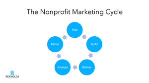 The nonprofit marketing cycle is a five step process - plan, build, deliver, analyze, refine