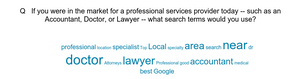 Word cloud showing which terms people use to search for professional service providers