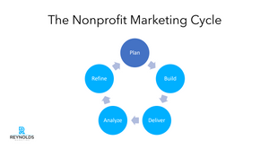 phase 1 on the nonprofit marketing cycle, plan