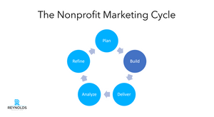 phase 2 of the nonprofit marketing cycle, build content for your audiences