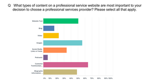 Chart showing which elements of a website are most important to capturing a reader's attention
