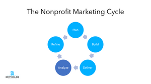 nonprofit marketing cycle, phase 4, analyze whether your content works