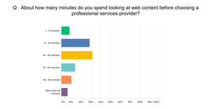 Chart showing the amount time viewers look at a website before making a decision on a service provider
