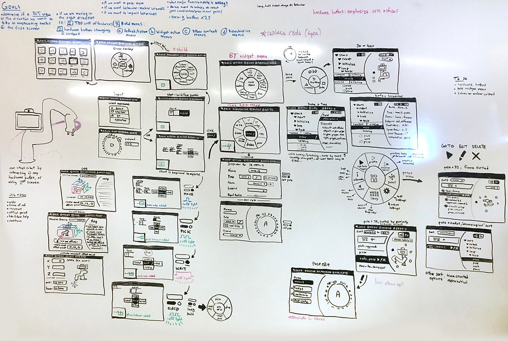 Photo of a white-boarding session for a new software.