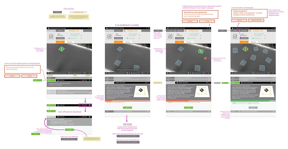 Wireframe samples showing process, workflow, and annotation conventions.