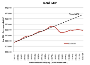 us gdp graph great recession