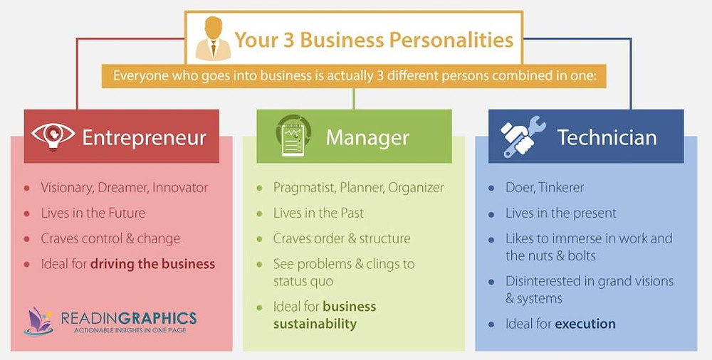 The E-Myth 3 business personalities