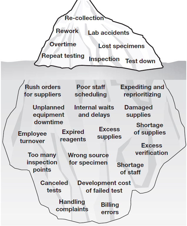 Veterinary inventory management iceberg