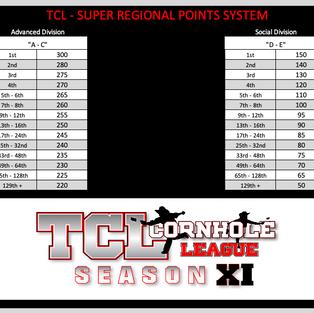 TCL - SUPER REGIONAL POINTS.png