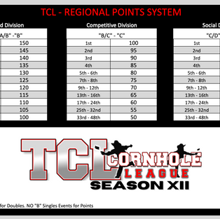 Regional Points 21-22.png