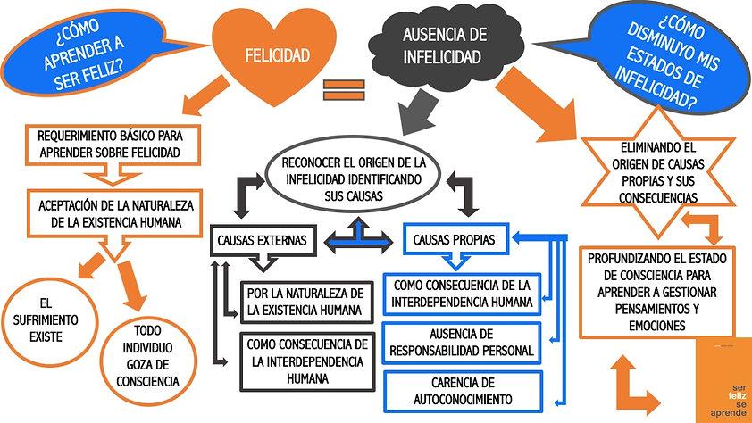 diagrama_Felicidad_AusenciadeInfelicidad