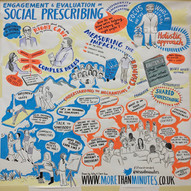 Sustainability in Social Prescribing