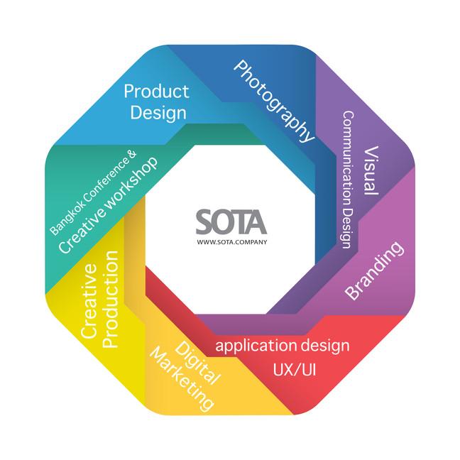 SOTA.COMPANY