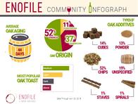 EnoFile Community InfoGrapic - Oak aging