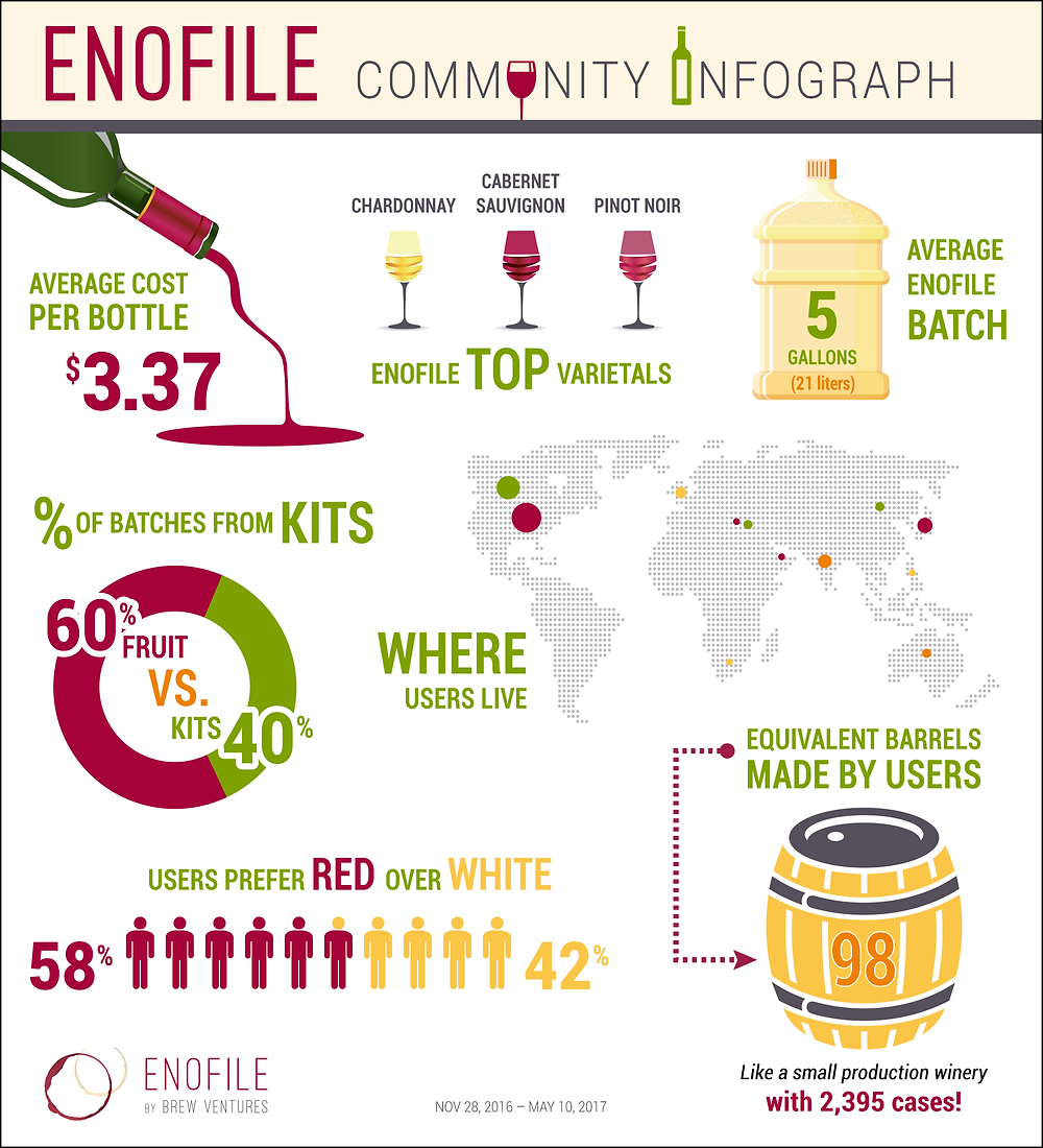 EnoFile Community Infographic