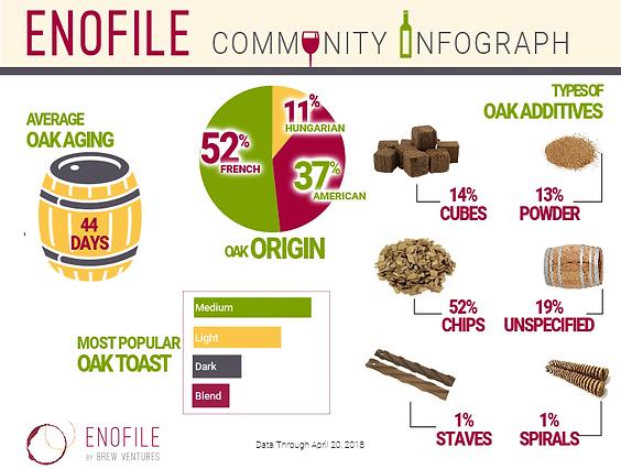 EnoFile Community Infographic