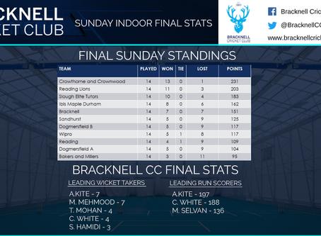 Sunday indoor league final standings!