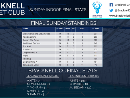 Sunday indoor league final standings!
