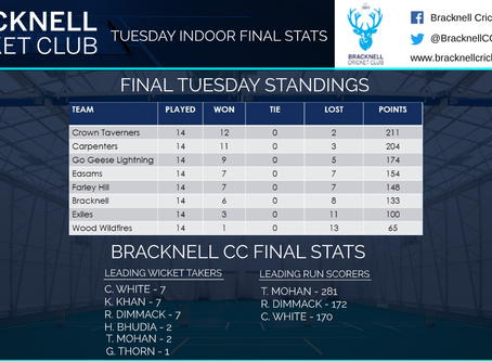 Tuesday indoor league final standings!