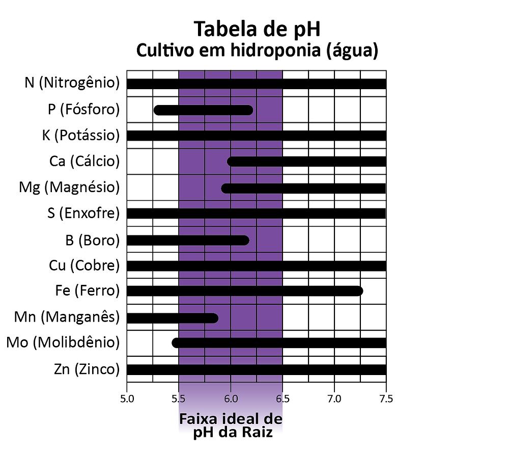 Canal CS Grow - Água, pH e nutrientes - Tabela pH cultivo hidroponia