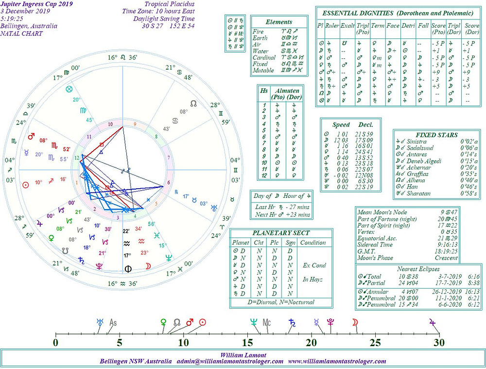 astrology blog, jupiter in capricorn, 2019