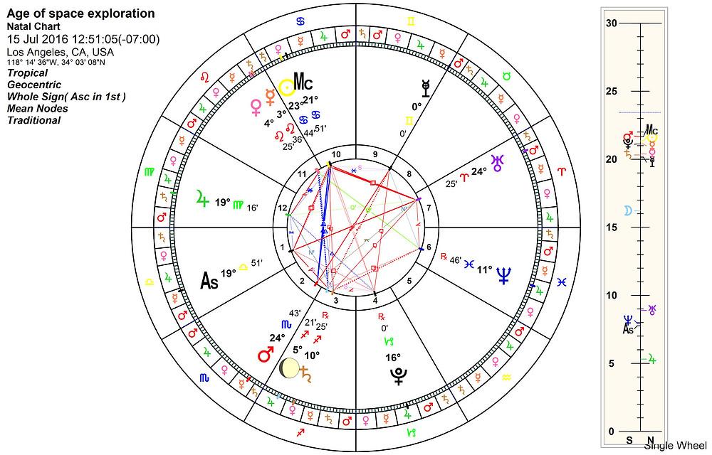 Astrology blog, Admetos Ingress chart Gemini 2016