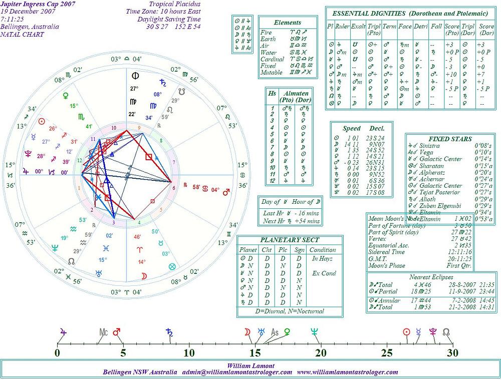 astrology blog, jupiter in capricorn, 2007