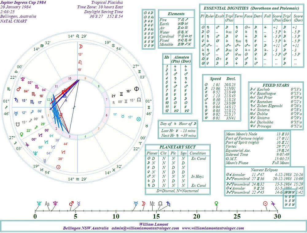 astrology blog, jupiter in capricorn, 1984