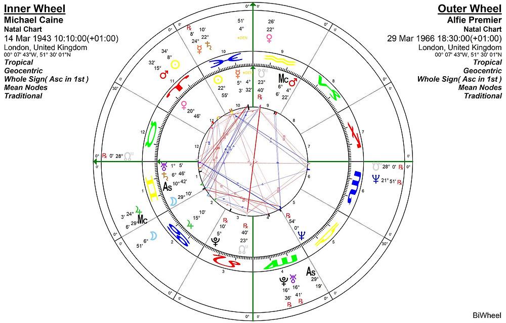 Progressed Moon @ Alfie release, Fixed star Deneb astrology blog