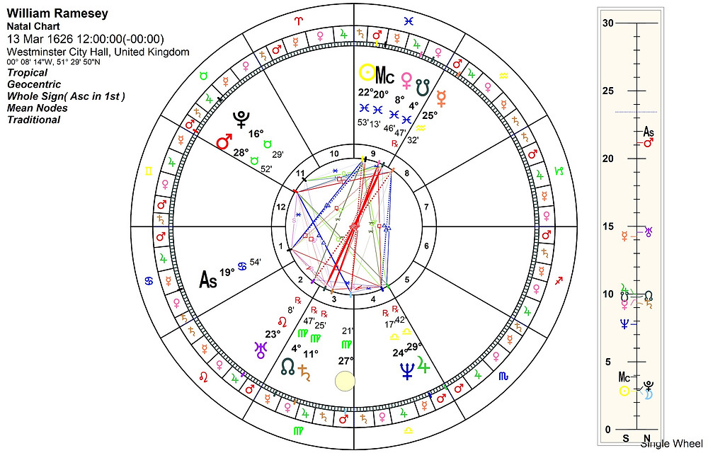 Astrology blog, Whole Sign Chart