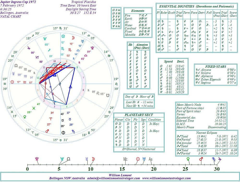 astrology blog, jupiter in capricorn, 1972