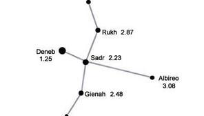 Michael Cain &                              Fixed Star Deneb