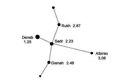 Constelation Cygnus