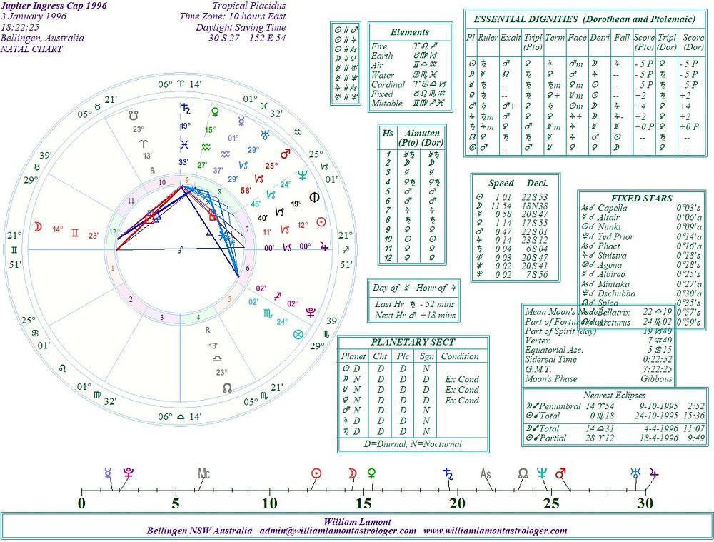 astrology blog, jupiter in capricorn, 1996