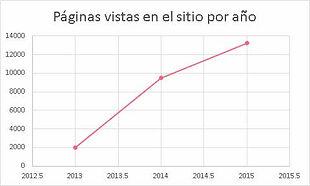 Estadísticas por año
