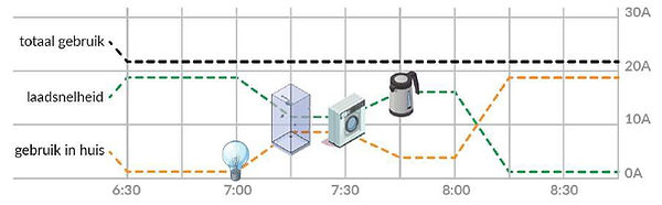 Tekening Dynamic Load Balancing