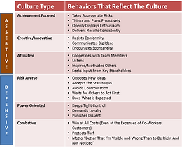 Organizational Culture Can Help You Raise Your Performance Bar