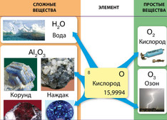 Простые и сложные вещества-кислород