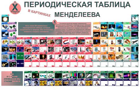 Шпаргалка - Таблица Менделеева в Картинках