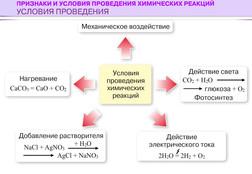 условия проведения химических реакций