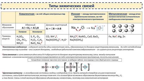 Шпаргалки. ЭО атомов по Полингу, типы хим. связей, хром, азот и мн. др.