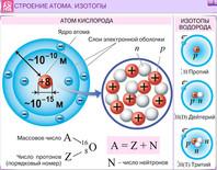 Строение атома изотопы